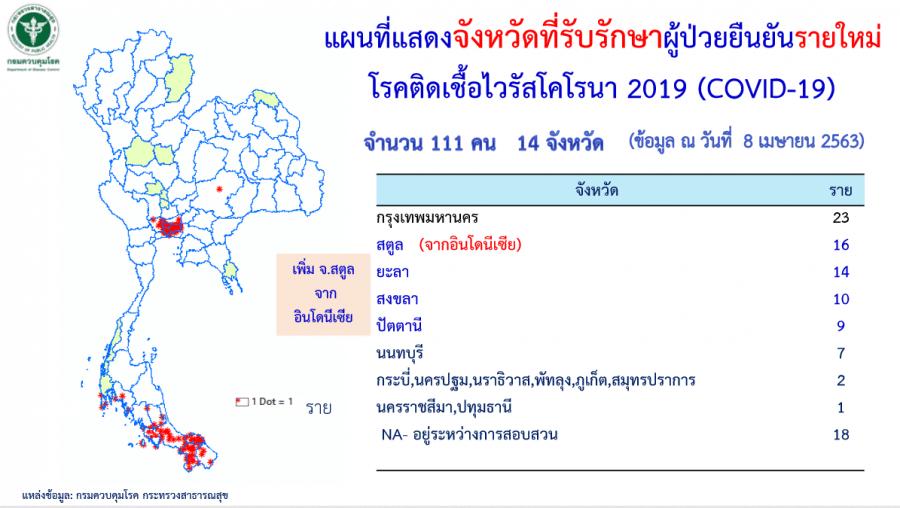 """ติดเชื้อเพิ่ม 111 ราย เสียชีวิตเพิ่ม 3 ราย! รวมยอดผู้ติดเชื้อ """"โควิด-19"""" ในไทย 2,369 ราย"""